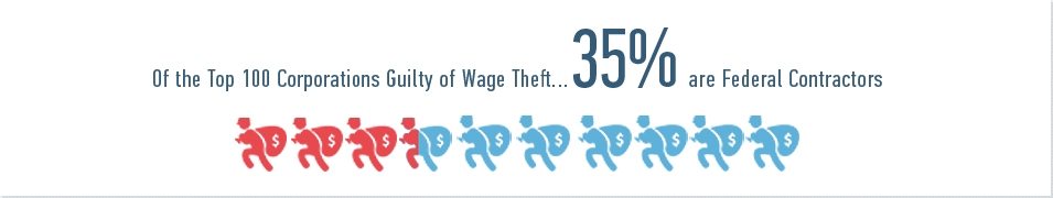 Of the Top 100 Corporations Guilty of Wage Theft 35% are Federal Contractors