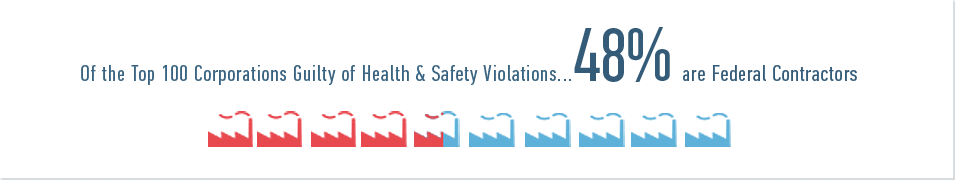 Of the Top 100 Corporations Guilty of Health & Safety Violations 48% are Federal Contractors