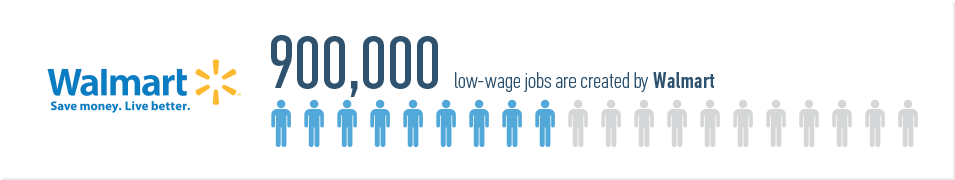 900,000 low-wage jobs at Walmart